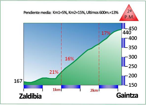 Prueba-Villafranca-Ordiziako-Klasika-1405846302