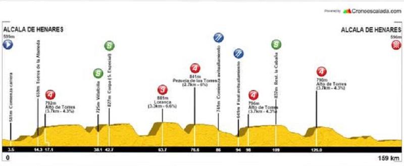Perfil del Gran Premio Macario (Fuente: cronoescalada.com)