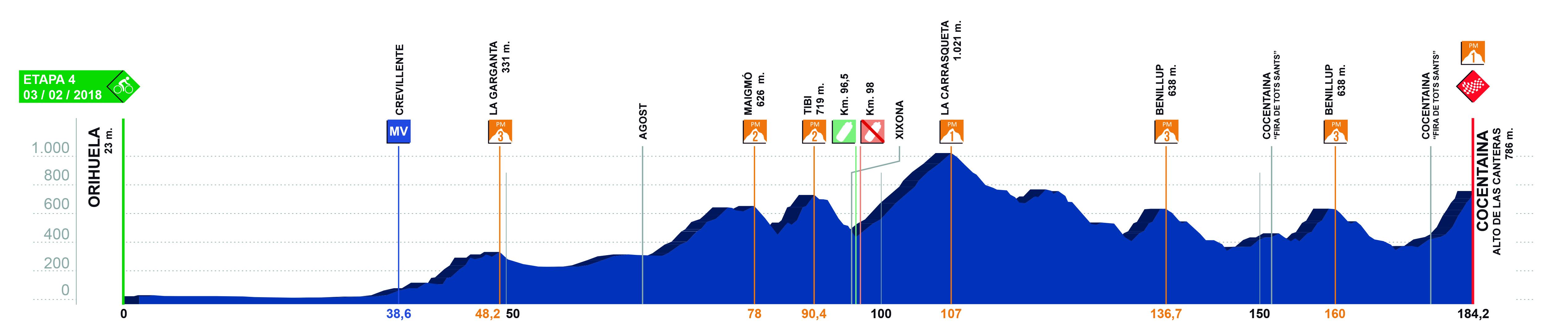 Volta a Valencia 2018 perfil cuarta etapa