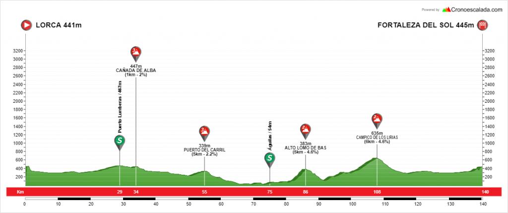 2ª etapa Vuelta Guadalentín 2019