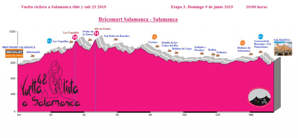 Etapa 3 Vuelta Salamanca Bricomart Salamanca - Salamanca