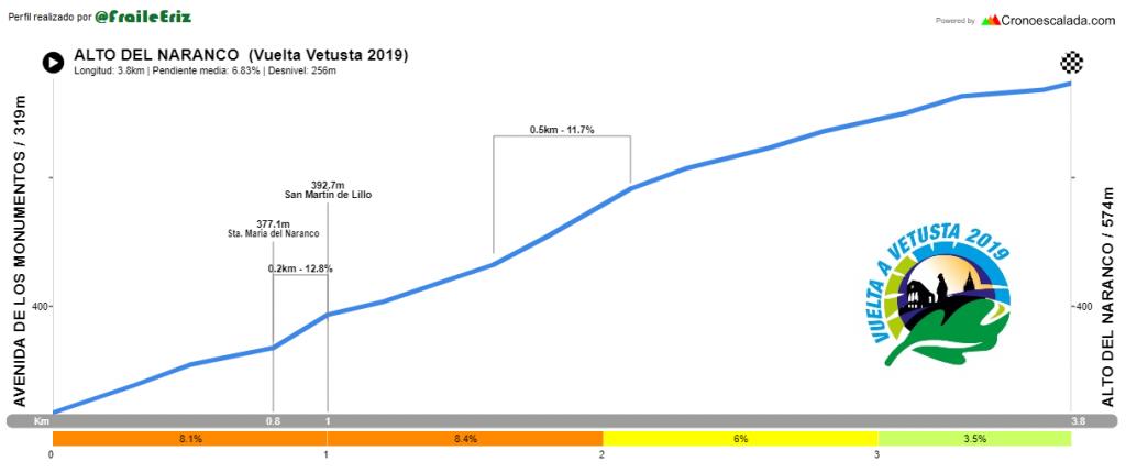 Altimetría Naranco - Vetusta 2019