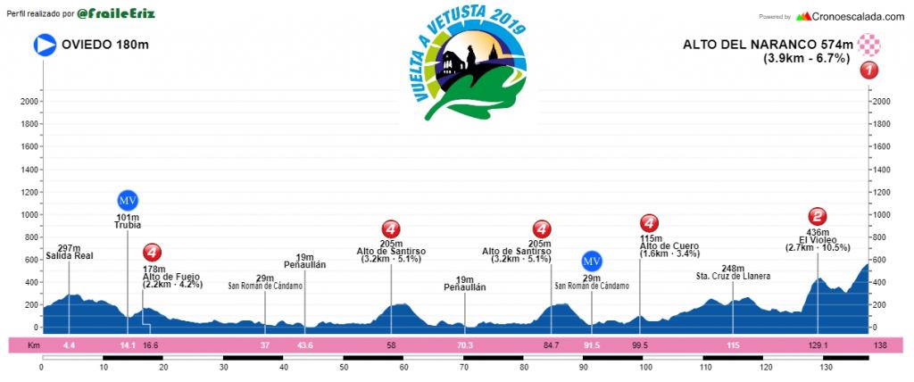 Vuelta Vetusta etapa 1 - Perfil