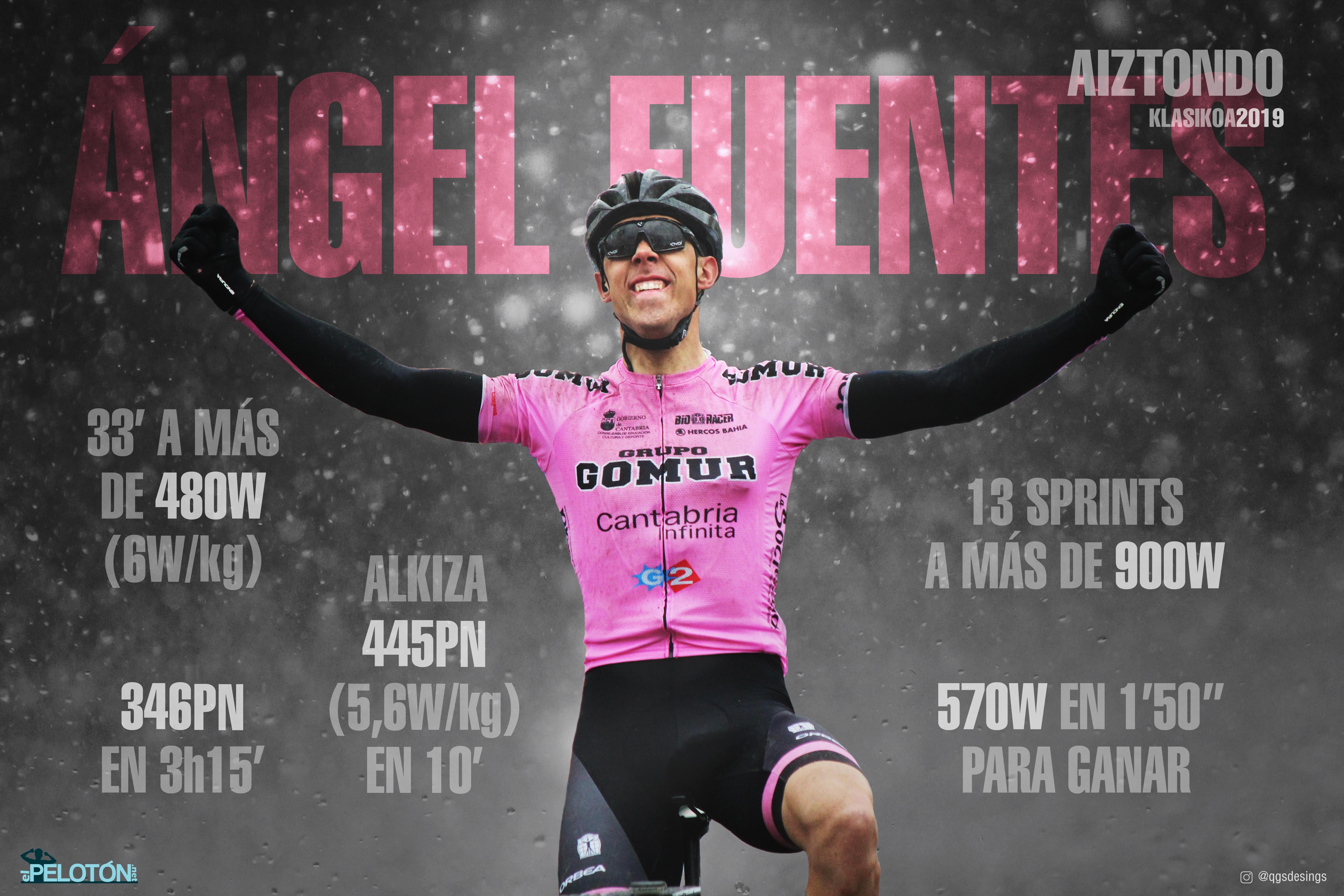 Ángel Fuentes Aiztondo datos