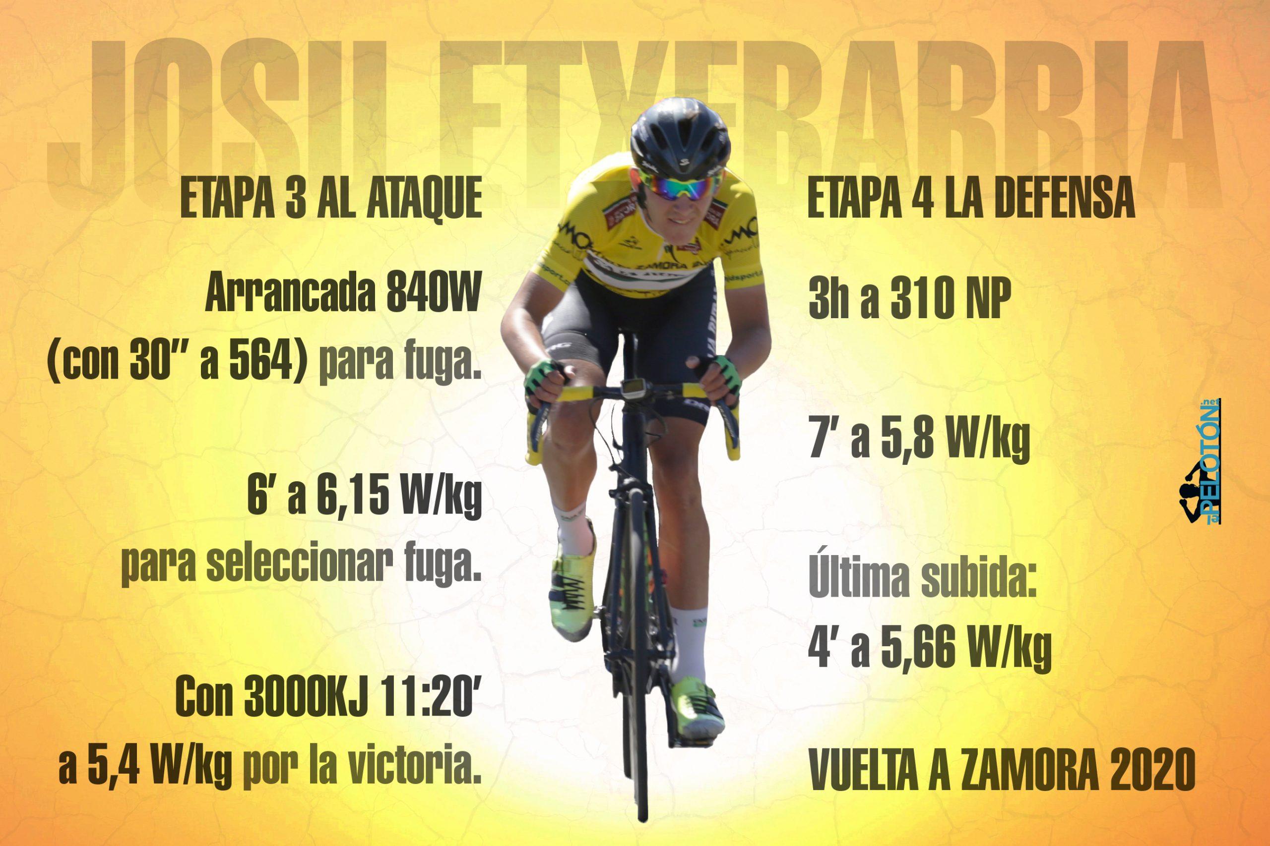 Josu Etxeberria Vuelta a Zamora