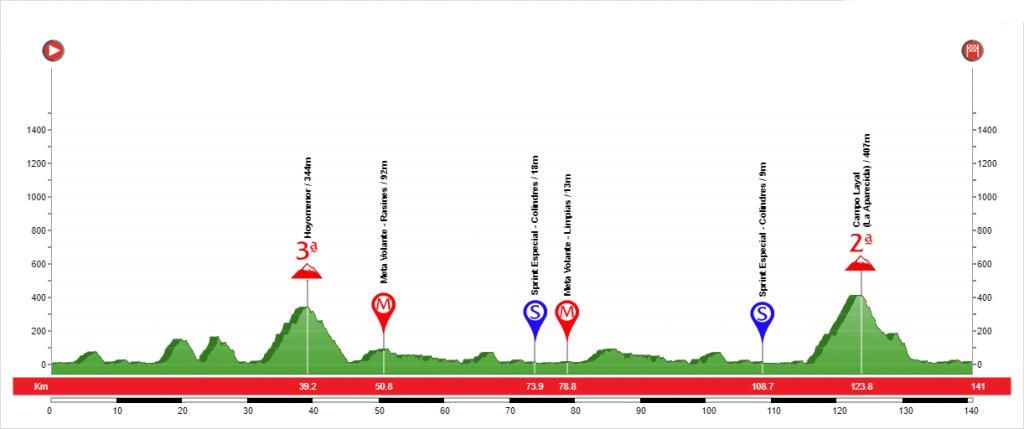 Etapa 2 Vuelta a Cantabria 2020