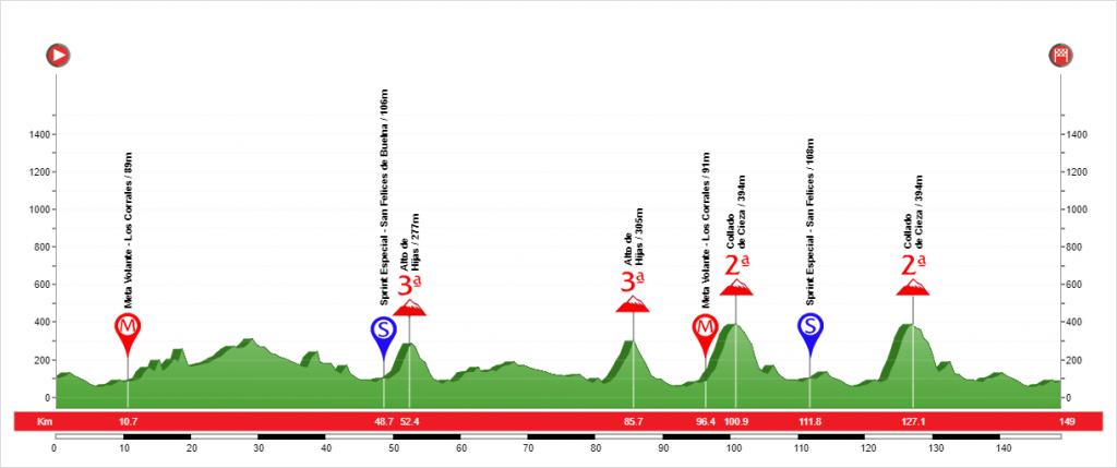 Etapa 3 Vuelta a Cantabria 2020