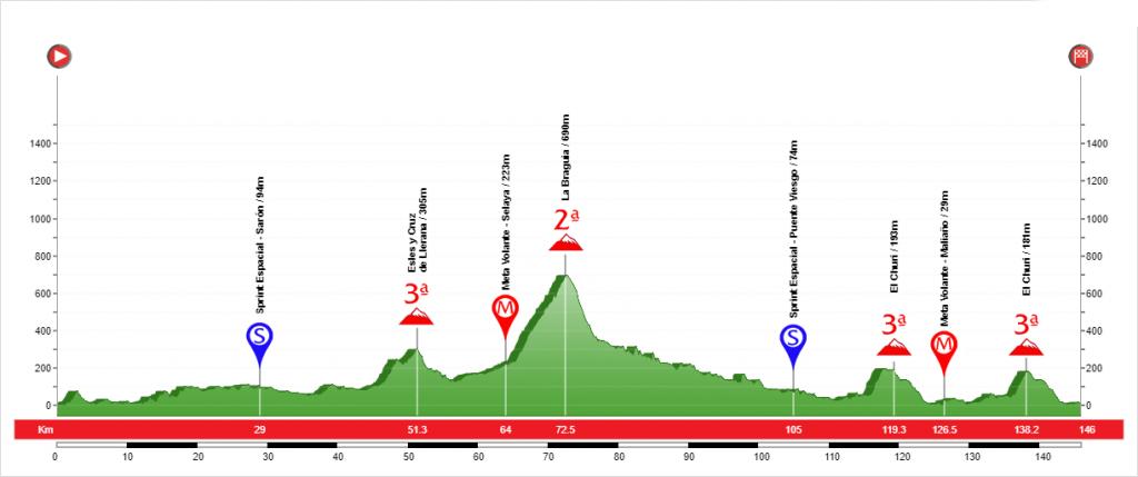 Etapa 1 Vuelta a Cantabria 2020