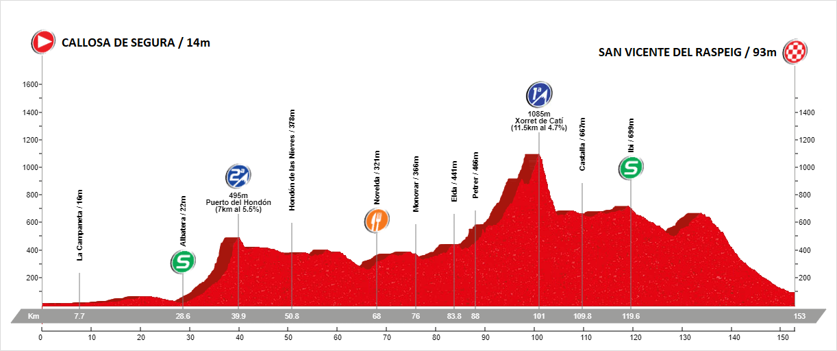 Etapa 3 Vuelta Alicante