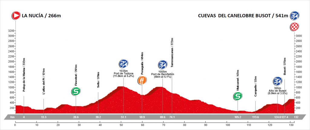 Etapa 1 Vuelta Alicante