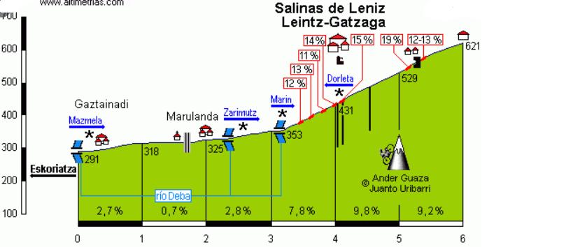 Perfil de la ascensión a Leintz-Gatzaga