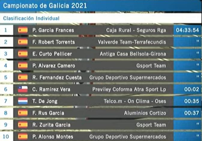 Clasificación rápida Campeonato Galicia