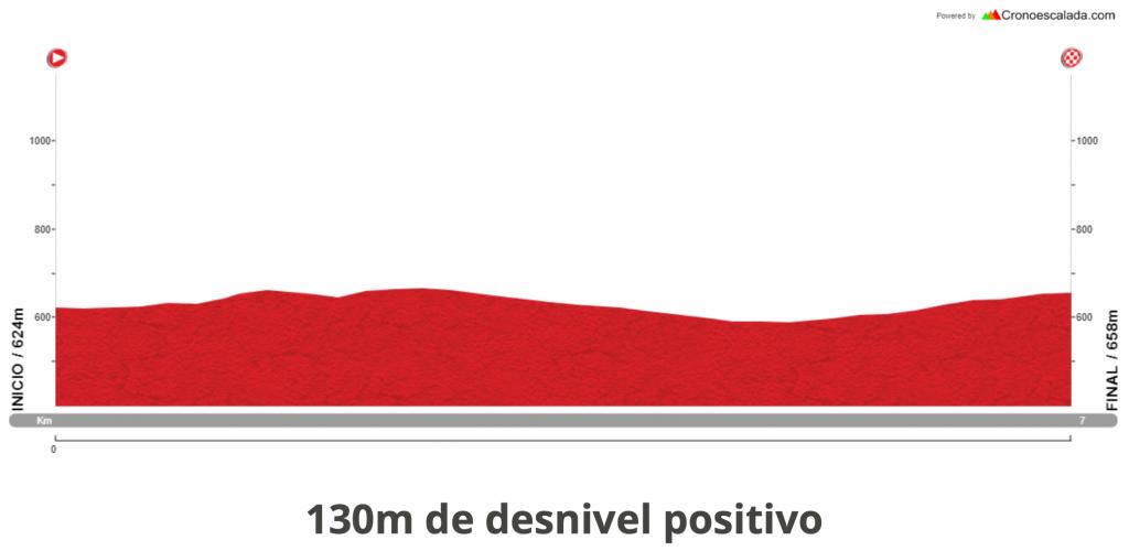Etapa 1 Vuelta a Madrid 2021