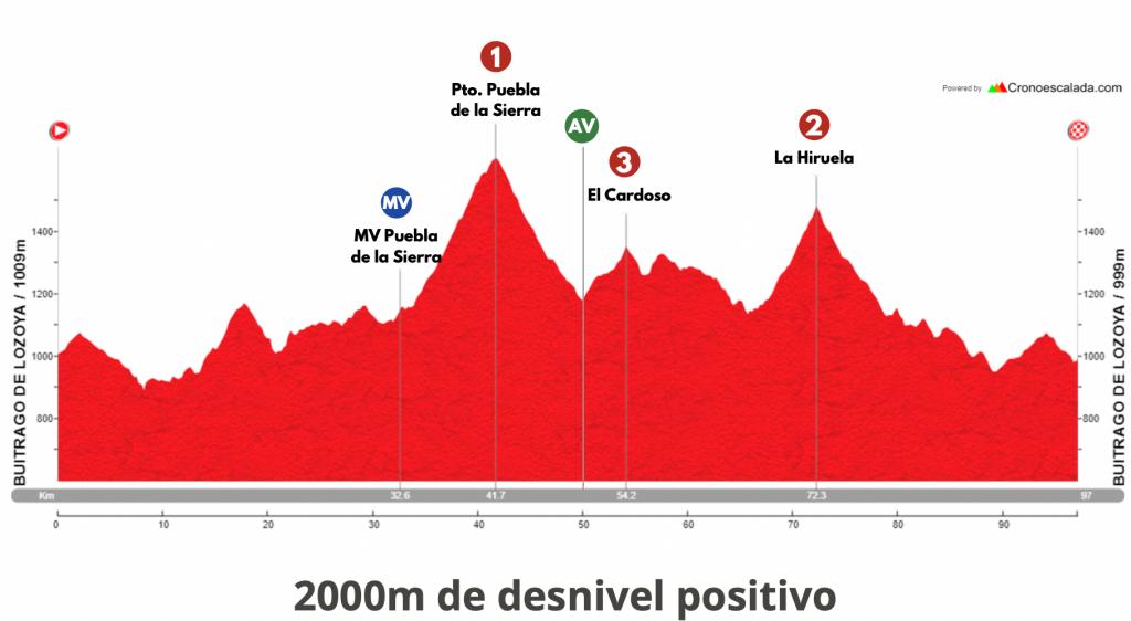 Etapa 2 Vuelta Madrid 2021