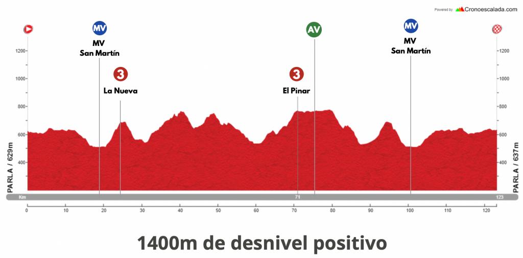 Etapa 3 Vuelta Madrid 2021