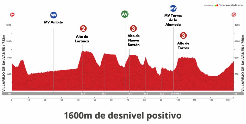 Etapa 4 Vuelta Madrid 2021
