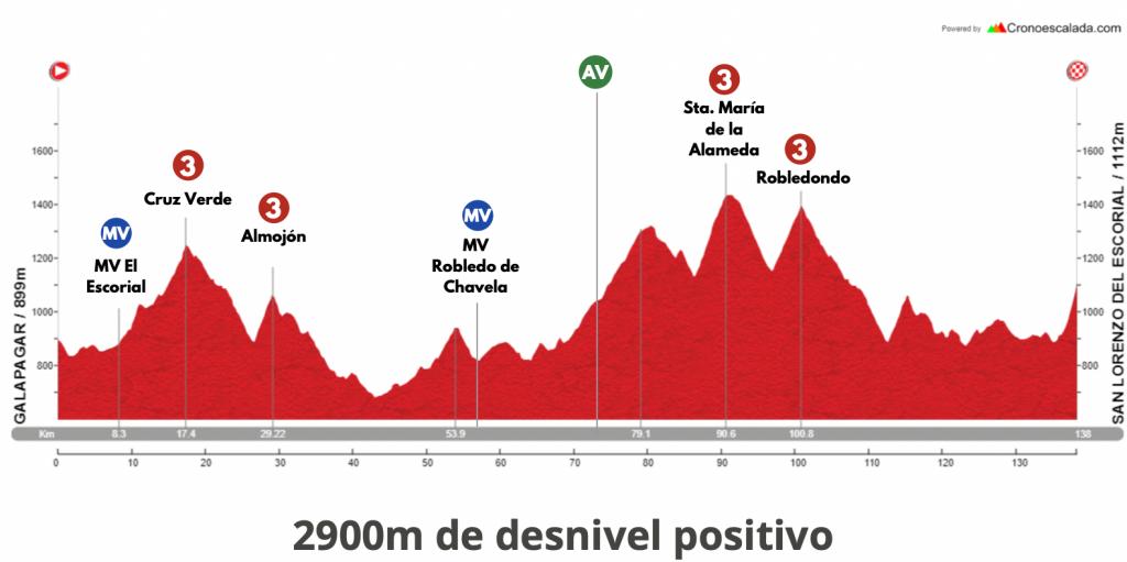 Etapa 5 Vuelta Madrid 2021