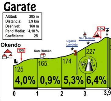 Perfil de la subida a Garate (Foto: Altimetrias.net)