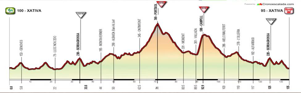 perfil Trofeo Feri d'Agost Xativa 2021