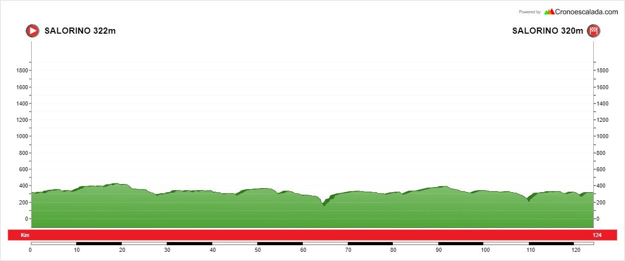 Perfil de la primera jornada de la Vuelta al Tajo Internacional en Salorino