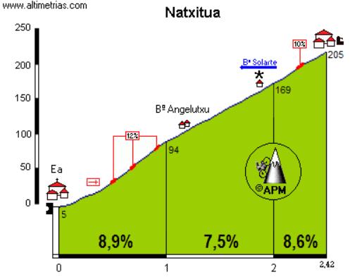 Perfil de la subida a Natxitua (Fuente: altimetrias.net)