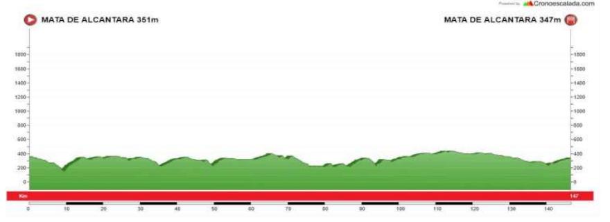 Perfil de la segunda jornada de la Vuelta al Tajo Internacional